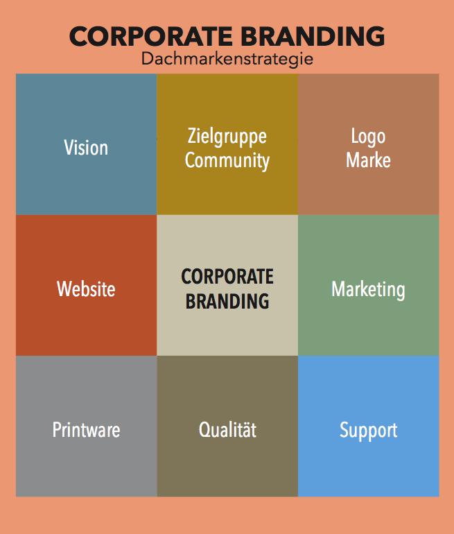 BRAND MANAGEMENT – Bausteine für eine strukturgerechte Markenstrategie
